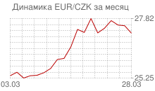 График евро к чешской кроне за месяц