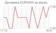 График евро к датской кроне за месяц