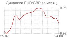 График евро к фунту стерлингов за месяц