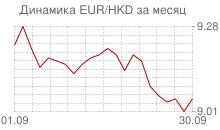 График евро к гонконгскому доллару за месяц