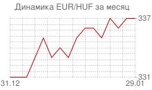 График евро к венгерскому форинту за месяц