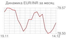 График евро к индийской рупии за месяц