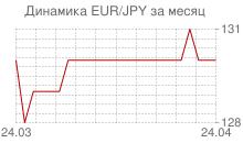 График евро к японской йене за месяц