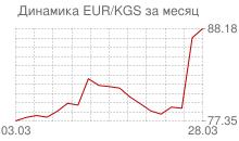График евро к киргизскому сому за месяц