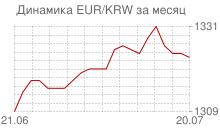 График евро к вону Республики Корея за месяц