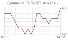 График евро к казахстанскому тенге за месяц