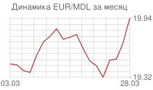 График евро к молдавскому лею за месяц