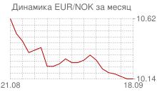 График евро к норвежской кроне за месяц