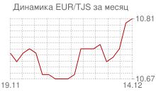 График евро к таджикскому сомони за месяц
