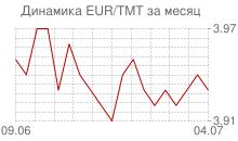 График евро к новому туркменскому манату за месяц