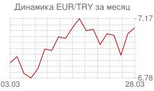 График евро к новой турецкой лире за месяц