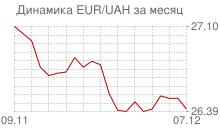 График евро к украинской гривне за месяц