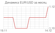 График евро к доллару за месяц
