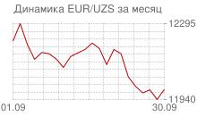 График евро к узбекскому суму за месяц
