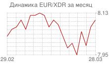 График евро к СДР за месяц