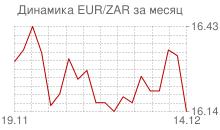 График евро к южноафриканскому рэнду за месяц