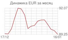 График курса евро к рублю за месяц