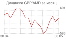 График фунта стерлингов к армянскому драму за месяц