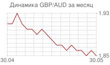 График фунта стерлингов к австралийскому доллару за месяц