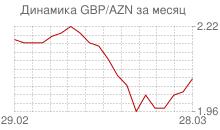 График фунта стерлингов к азербайджанскому манату за месяц