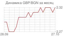 График фунта стерлингов к болгарскому леву за месяц