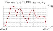 График фунта стерлингов к бразильскому реалу за месяц