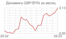 График фунта стерлингов к белорусскому рублю за месяц