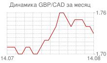 График фунта стерлингов к канадскому доллару за месяц
