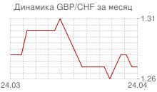 График фунта стерлингов к швейцарскому франку за месяц