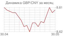 График фунта стерлингов к китайскому юаню за месяц