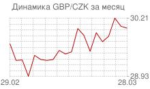 График фунта стерлингов к чешской кроне за месяц