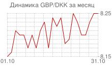График фунта стерлингов к датской кроне за месяц