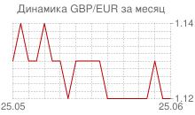 График фунта стерлингов к евро за месяц