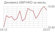 График фунта стерлингов к гонконгскому доллару за месяц