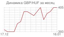 График фунта стерлингов к венгерскому форинту за месяц