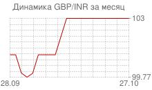График фунта стерлингов к индийской рупии за месяц