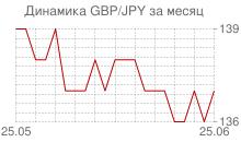 График фунта стерлингов к японской йене за месяц