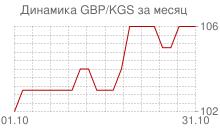 График фунта стерлингов к киргизскому сому за месяц