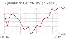 График фунта стерлингов к вону Республики Корея за месяц