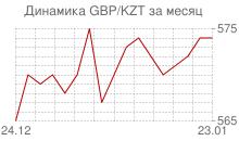 График фунта стерлингов к казахстанскому тенге за месяц