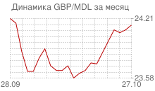 График фунта стерлингов к молдавскому лею за месяц