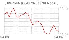 График фунта стерлингов к норвежской кроне за месяц
