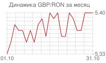 График фунта стерлингов к новому румынскому лею за месяц