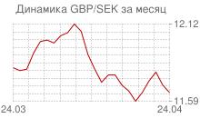 График фунта стерлингов к шведской кроне за месяц