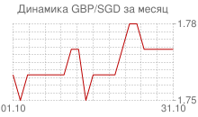 График фунта стерлингов к сингапурскому доллару за месяц