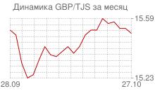 График фунта стерлингов к таджикскому сомони за месяц