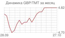 График фунта стерлингов к новому туркменскому манату за месяц