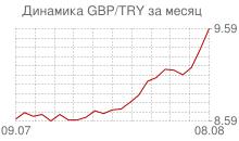 График фунта стерлингов к новой турецкой лире за месяц