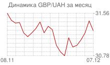 График фунта стерлингов к украинской гривне за месяц