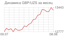 График фунта стерлингов к узбекскому суму за месяц